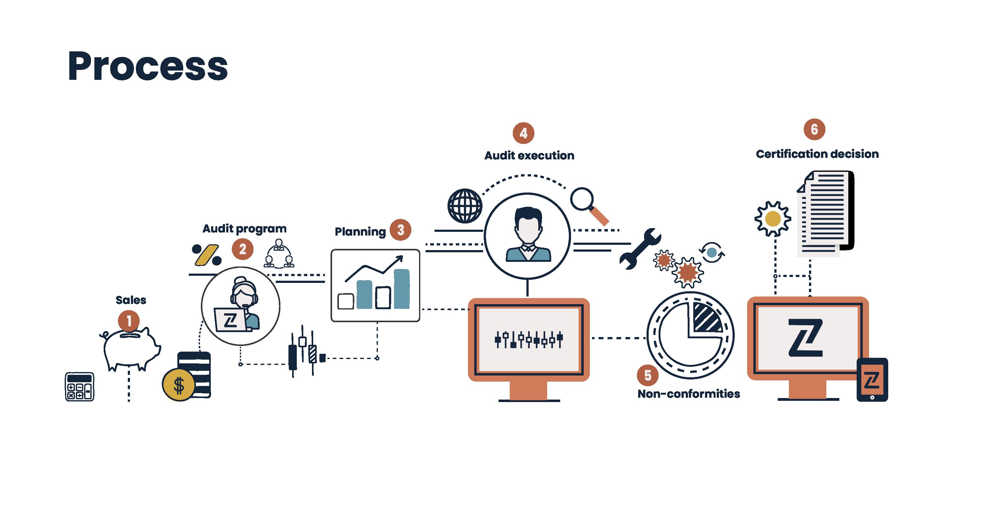 zertic certification process